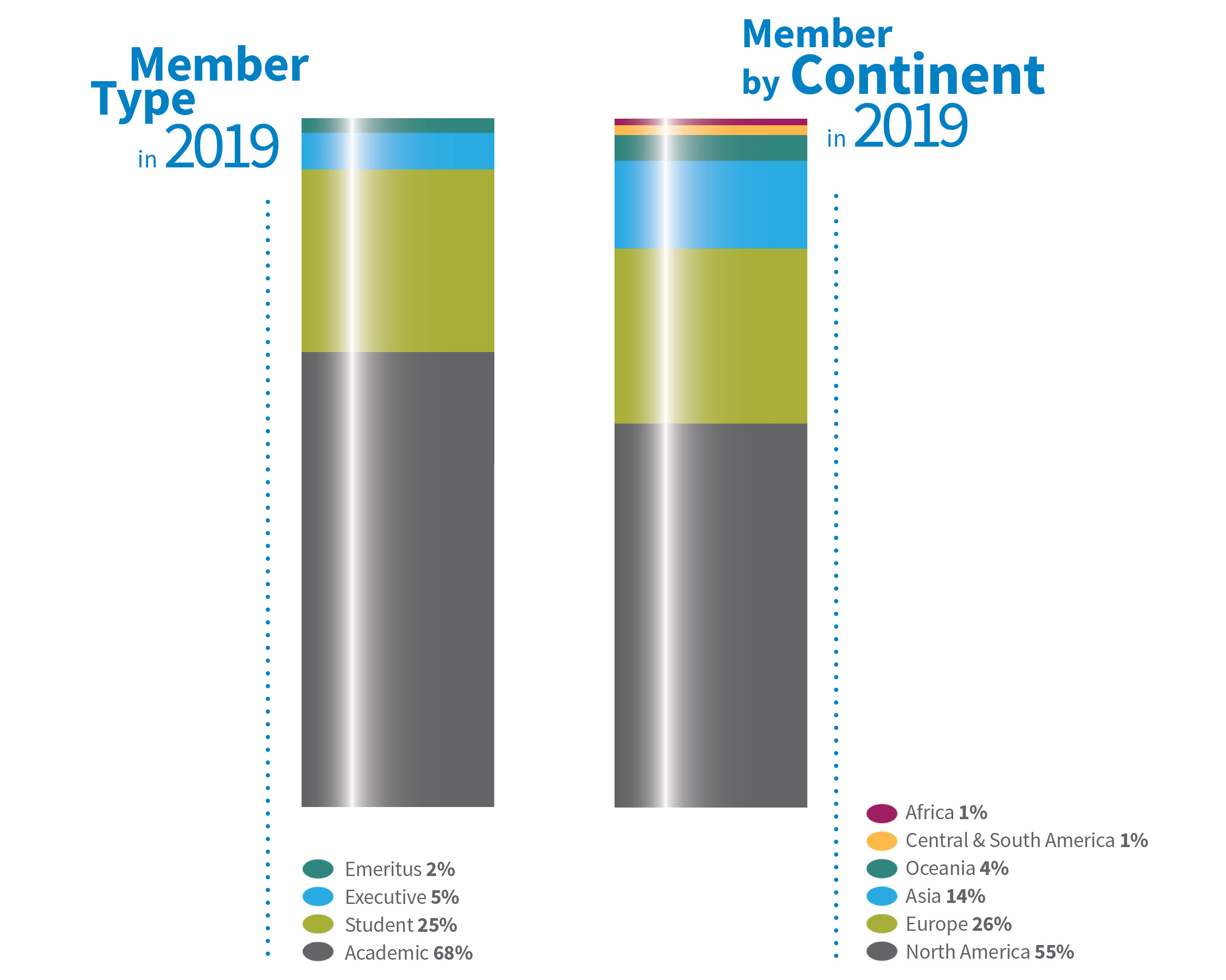 2019 Annual Report Members by Type and Region